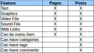 WordPress Pages & Posts Compared